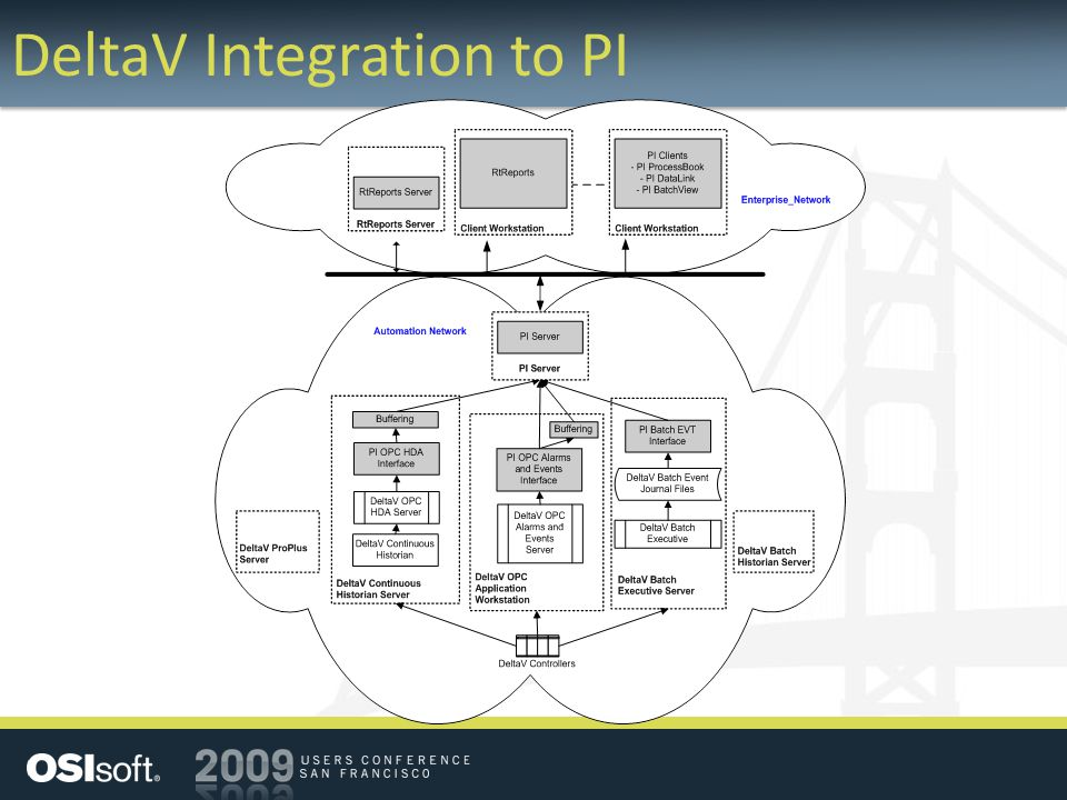 DeltaV Integration to PI