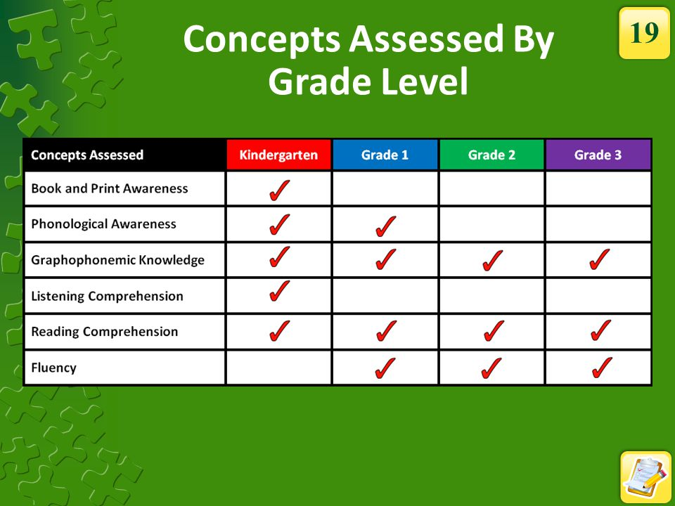 Concepts Assessed By Grade Level