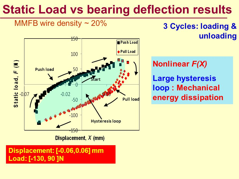 Static Load vs bearing deflection results