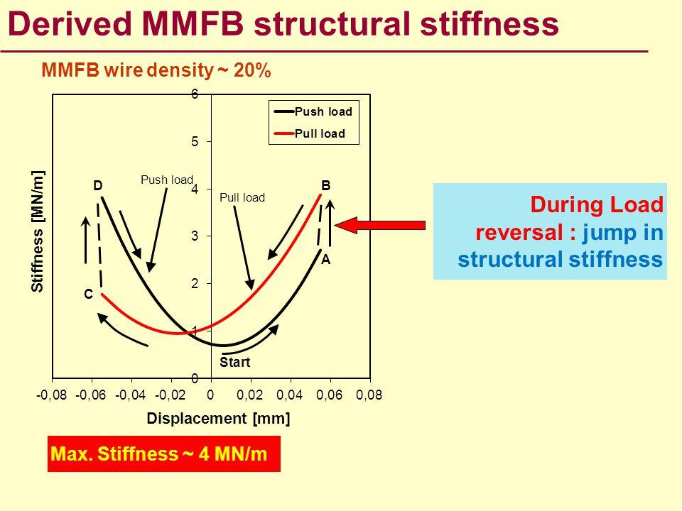 Derived MMFB structural stiffness