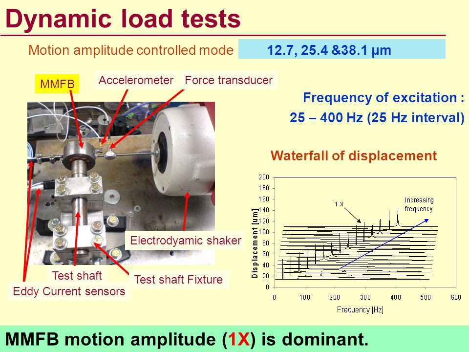Dynamic load tests MMFB motion amplitude (1X) is dominant.