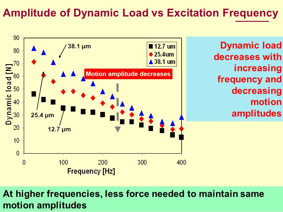 Amplitude of Dynamic Load vs Excitation Frequency