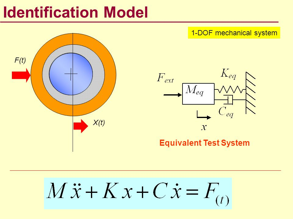 Identification Model Equivalent Test System 1-DOF mechanical system