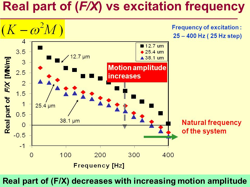 Real part of (F/X) vs excitation frequency