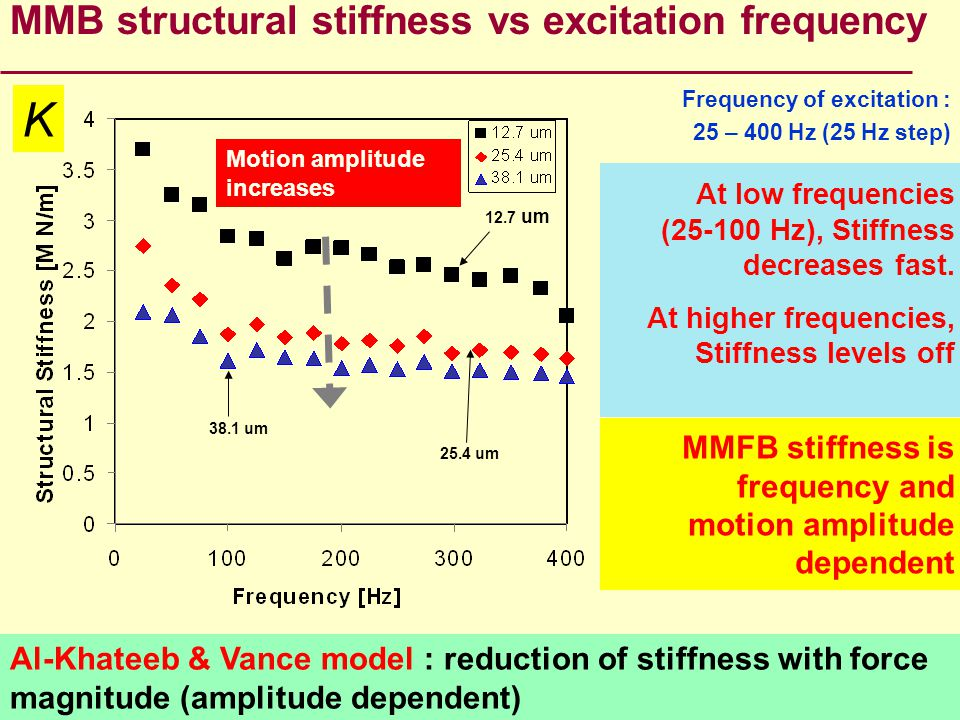 K MMB structural stiffness vs excitation frequency