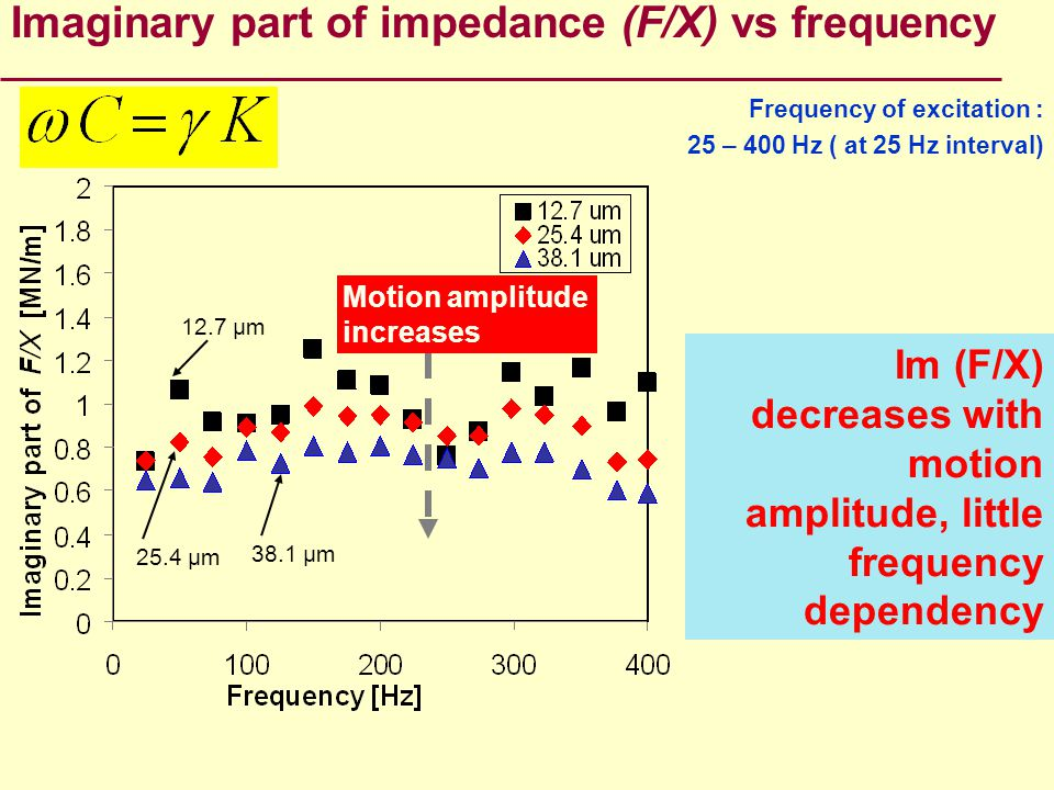 Imaginary part of impedance (F/X) vs frequency