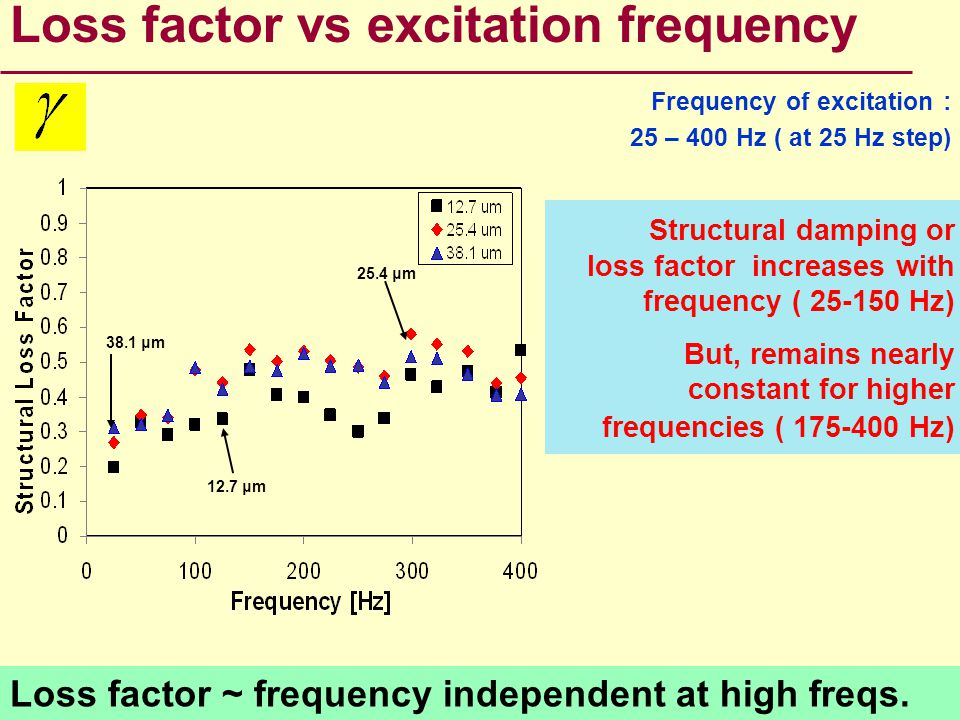 Loss factor vs excitation frequency