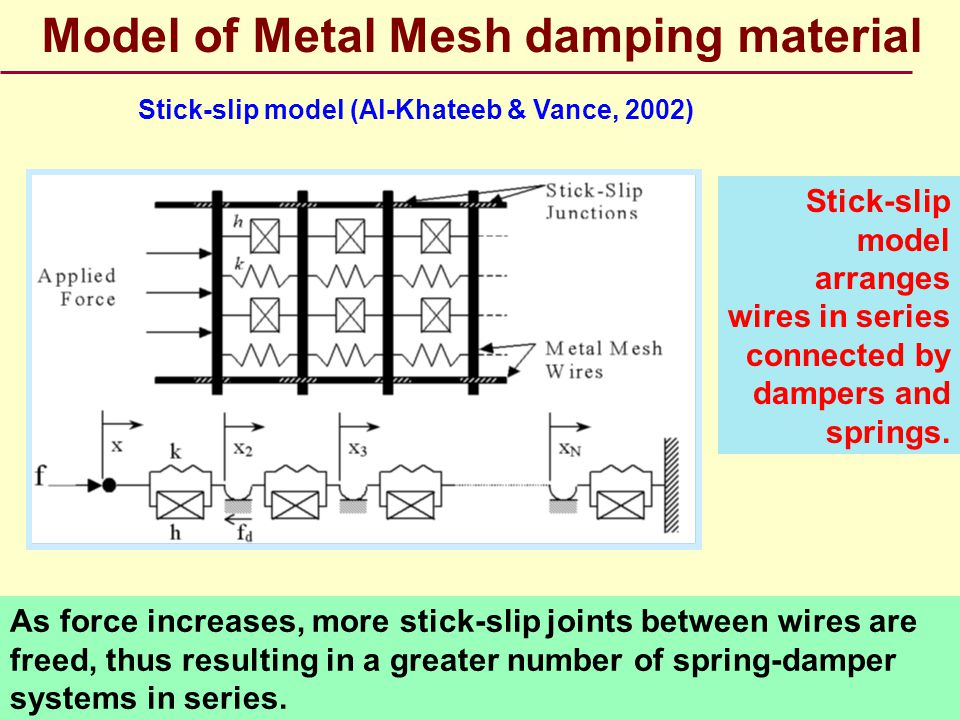 Model of Metal Mesh damping material