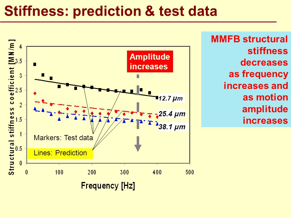 Stiffness: prediction & test data
