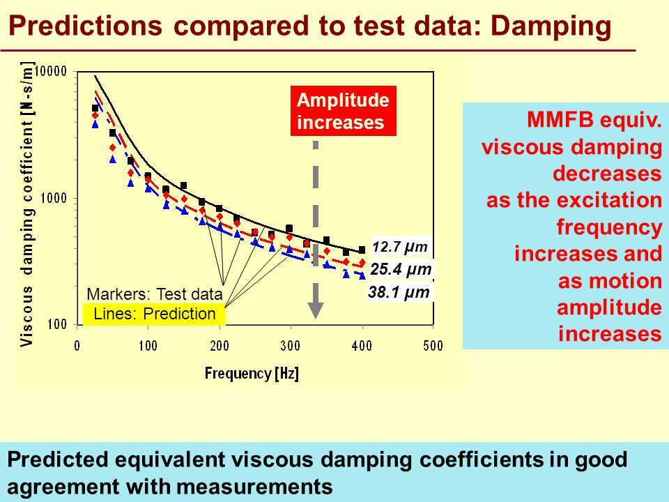 Predictions compared to test data: Damping