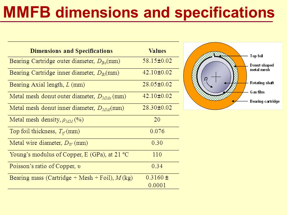 MMFB dimensions and specifications