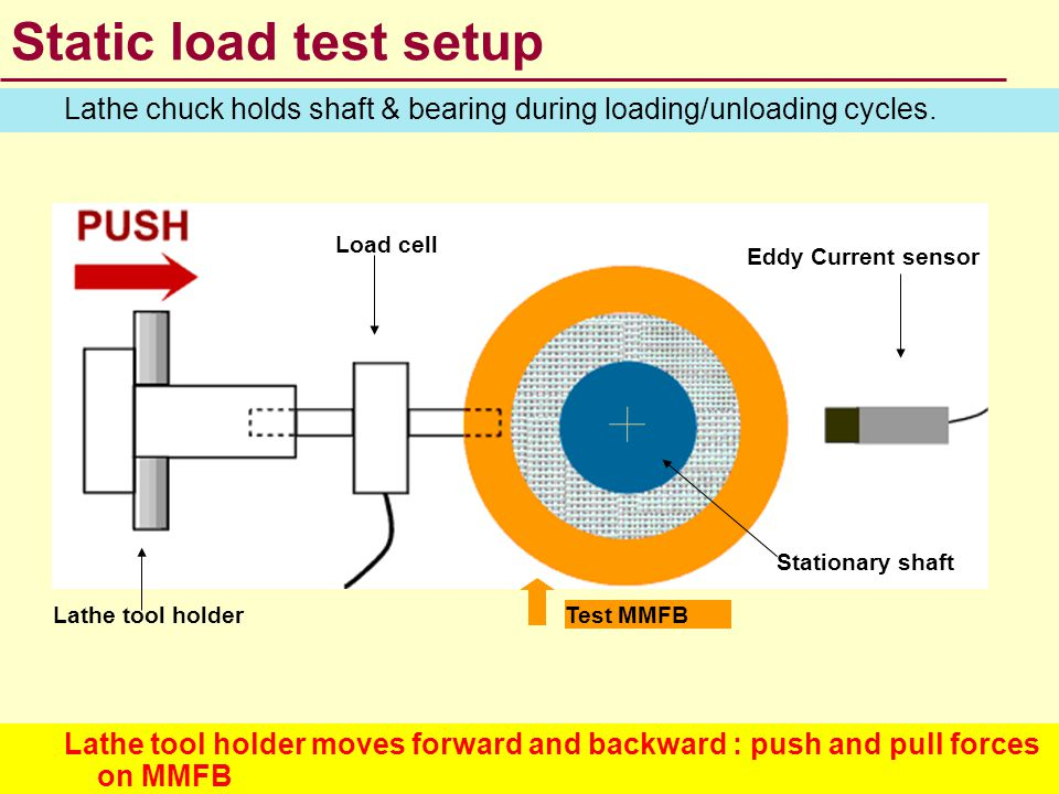 Static load test setup Lathe chuck holds shaft & bearing during loading/unloading cycles. Load cell.