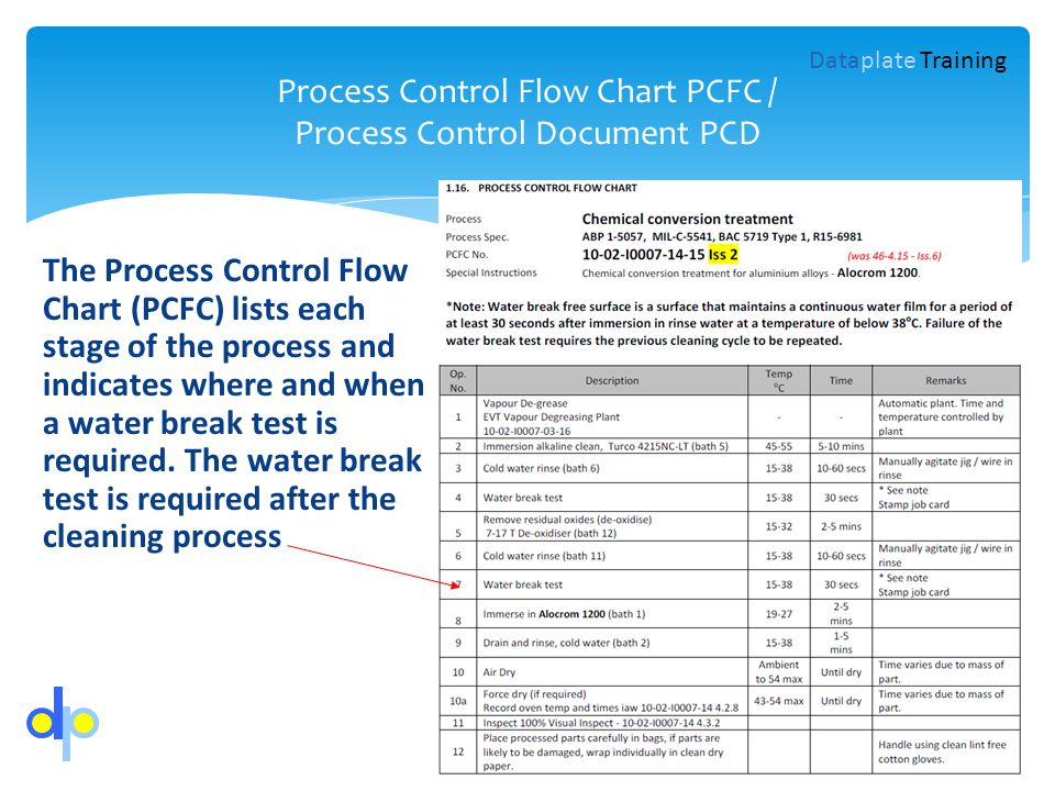 Process Control Flow Chart PCFC / Process Control Document PCD