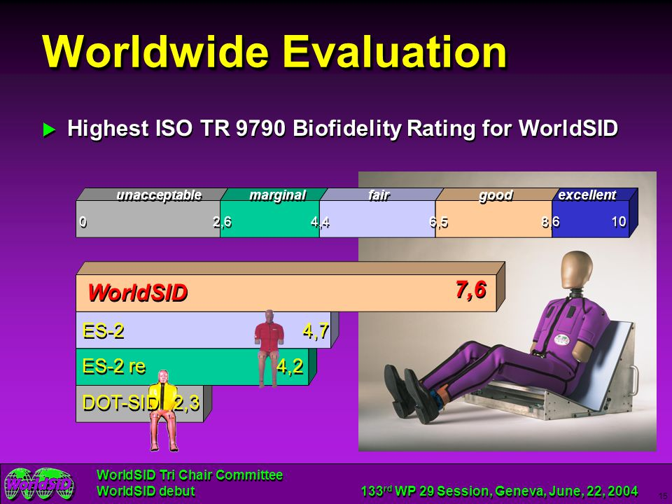 Worldwide Evaluation Highest ISO TR 9790 Biofidelity Rating for WorldSID.