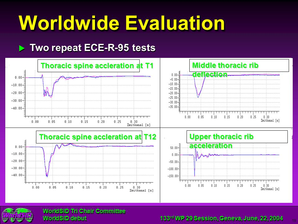 Worldwide Evaluation Two repeat ECE-R-95 tests