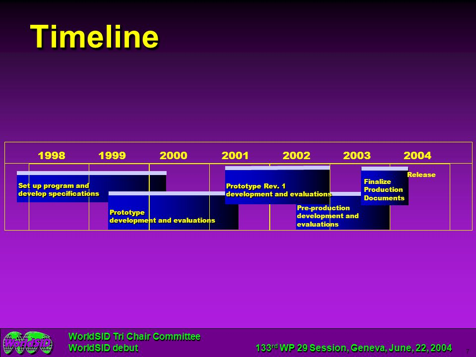 Timeline 1998. 1999. 2000. 2001. 2002. 2003. 2004. Release. Finalize Production Documents.