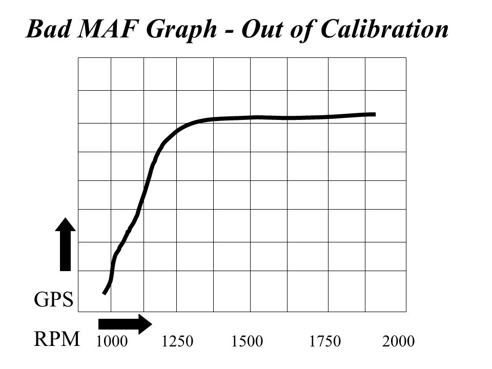 Bad MAF Graph - Out of Calibration