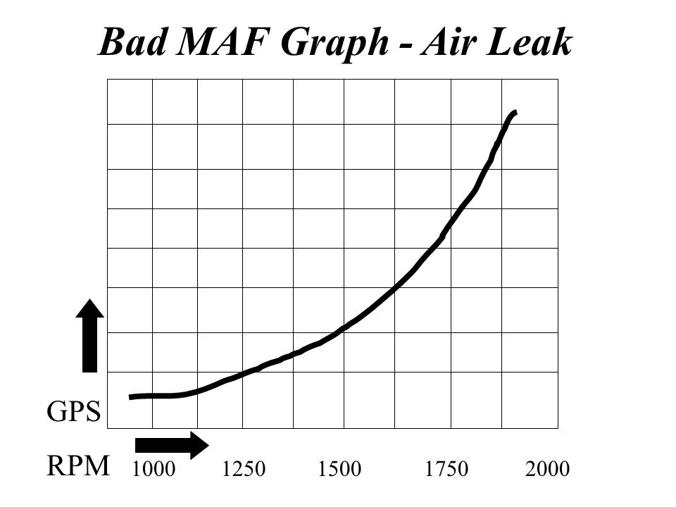 Bad MAF Graph - Air Leak GPS RPM 1000 1250 1500 1750 2000