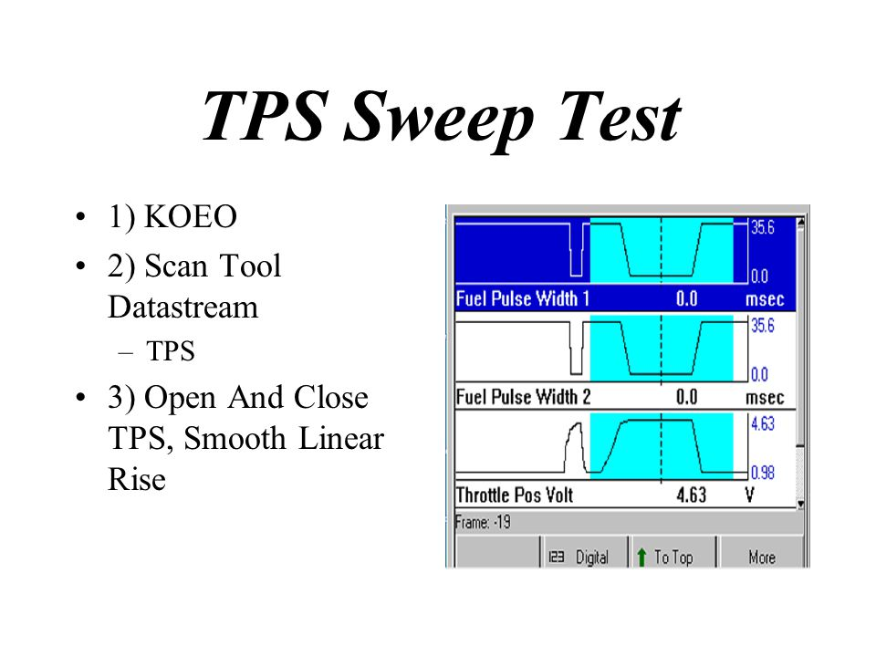 TPS Sweep Test 1) KOEO 2) Scan Tool Datastream