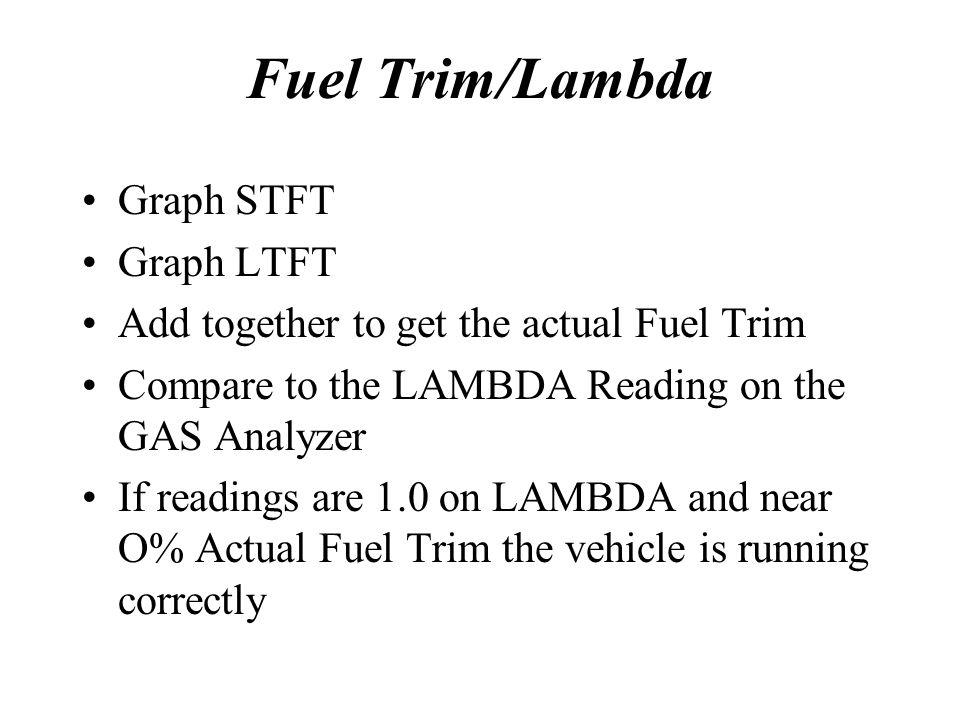Fuel Trim/Lambda Graph STFT Graph LTFT