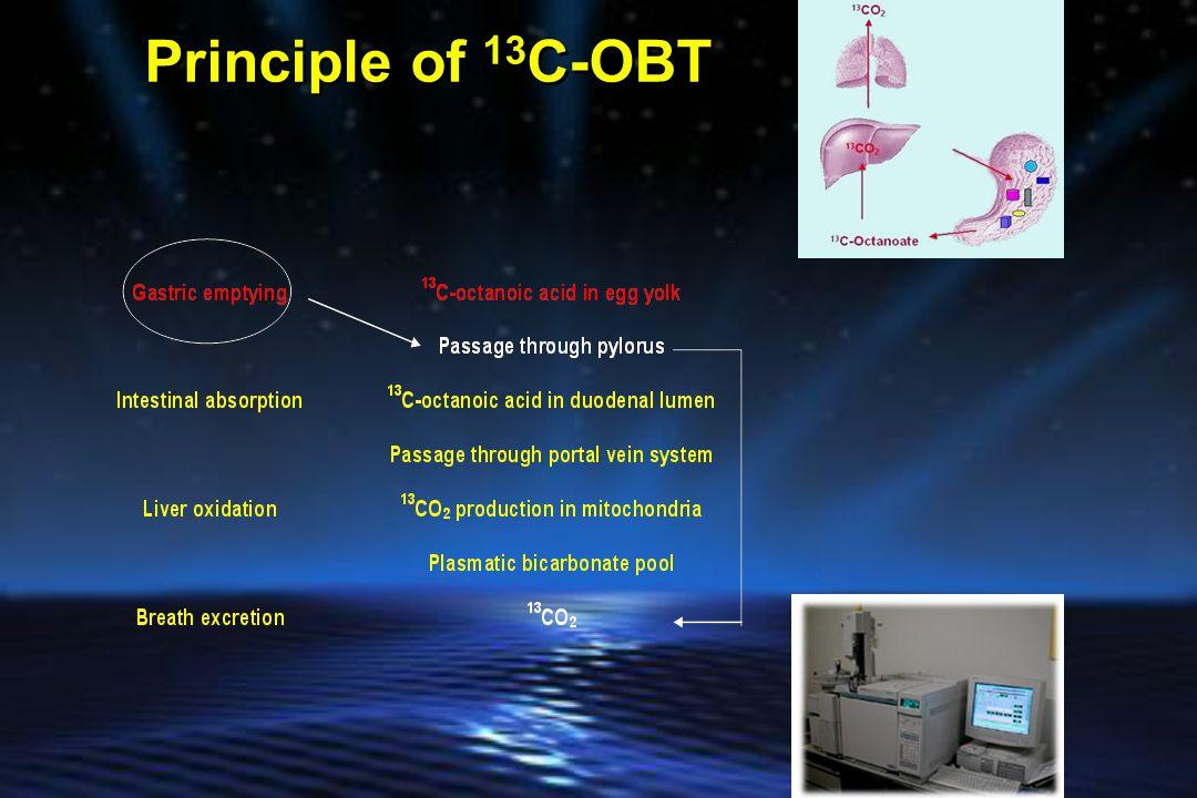 Principle of 13C-OBT
