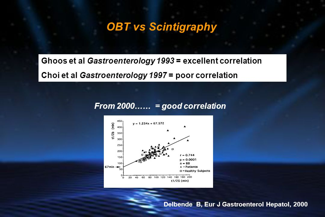 OBT vs Scintigraphy Ghoos et al Gastroenterology 1993 = excellent correlation. Choi et al Gastroenterology 1997 = poor correlation.