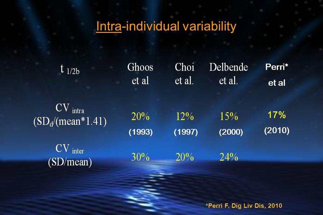 Intra-individual variability