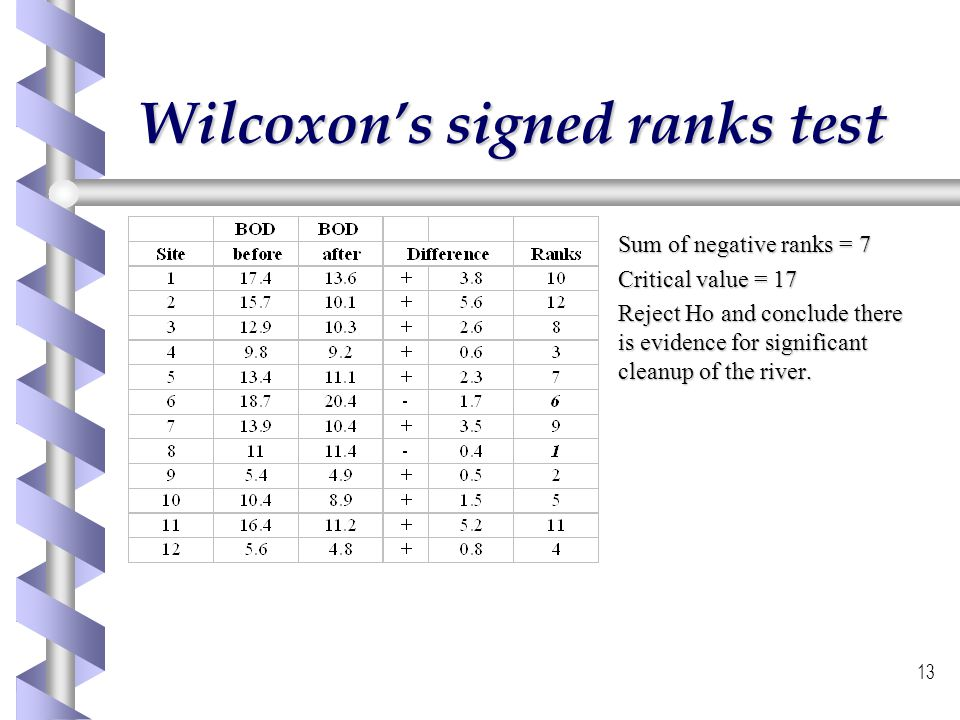Wilcoxon's signed ranks test