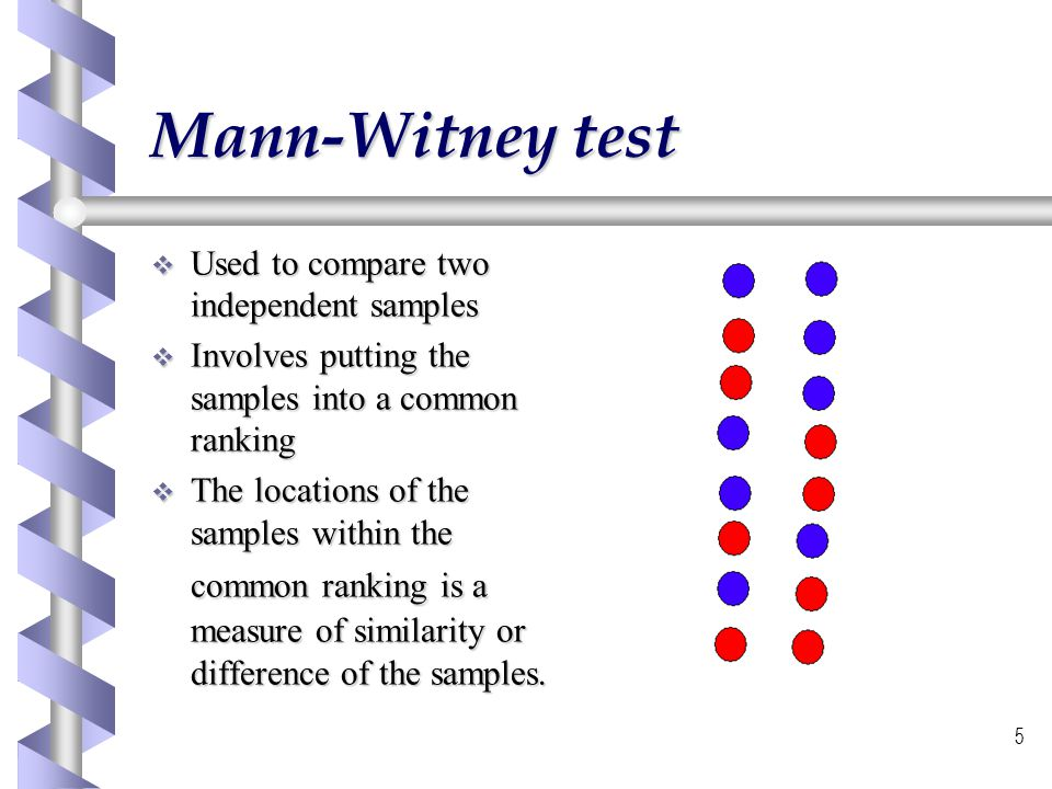 Mann-Witney test Used to compare two independent samples