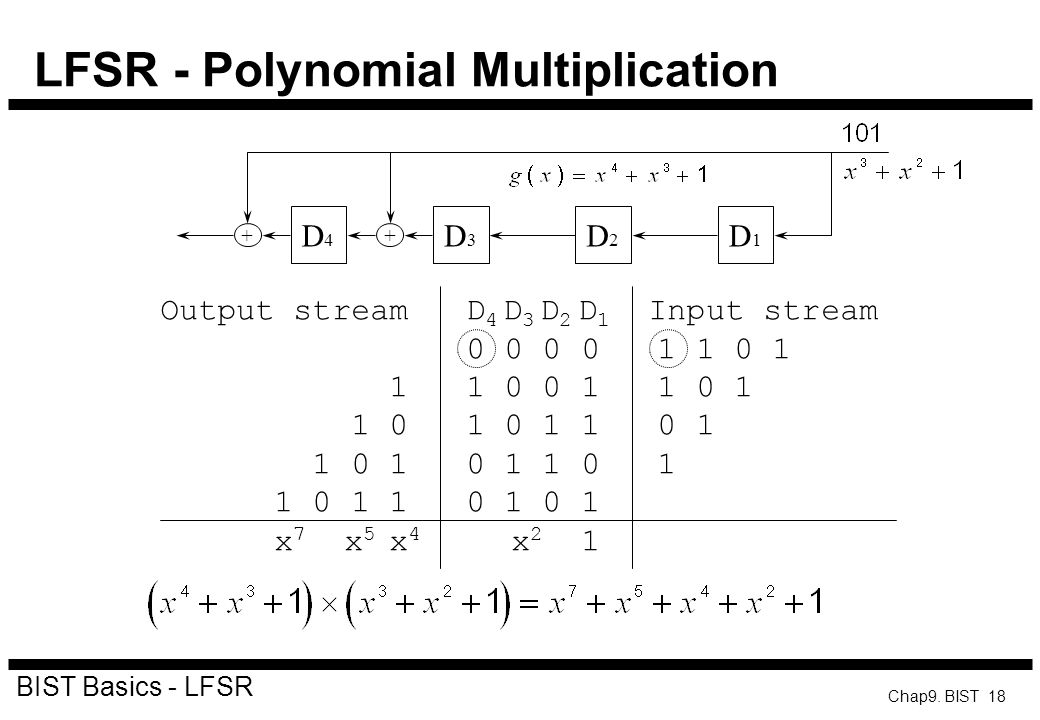 LFSR - Polynomial Multiplication