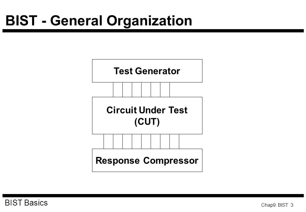 BIST - General Organization