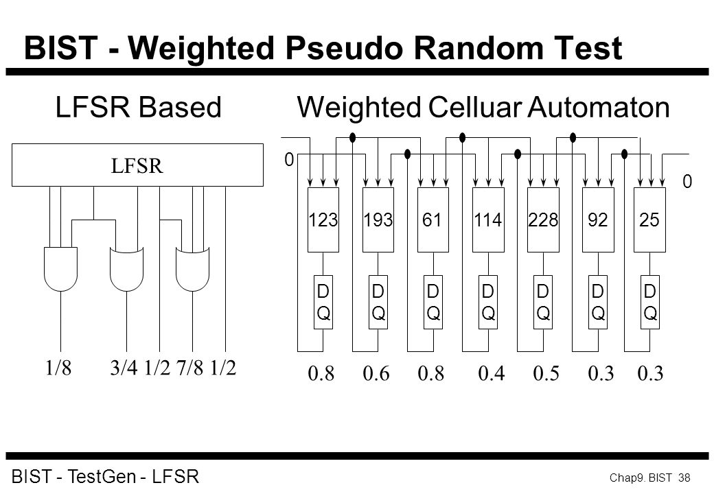 BIST - Weighted Pseudo Random Test