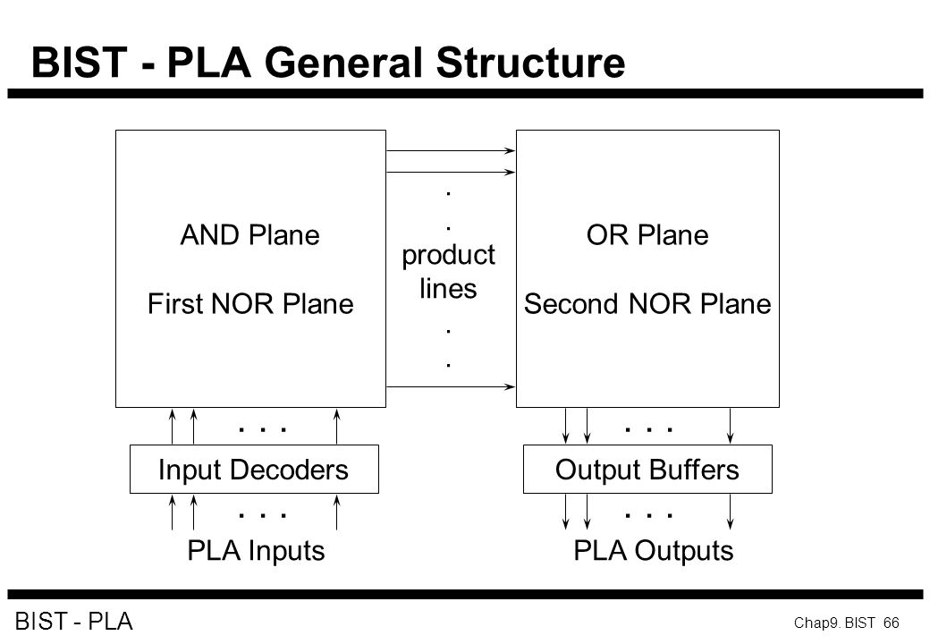BIST - PLA General Structure