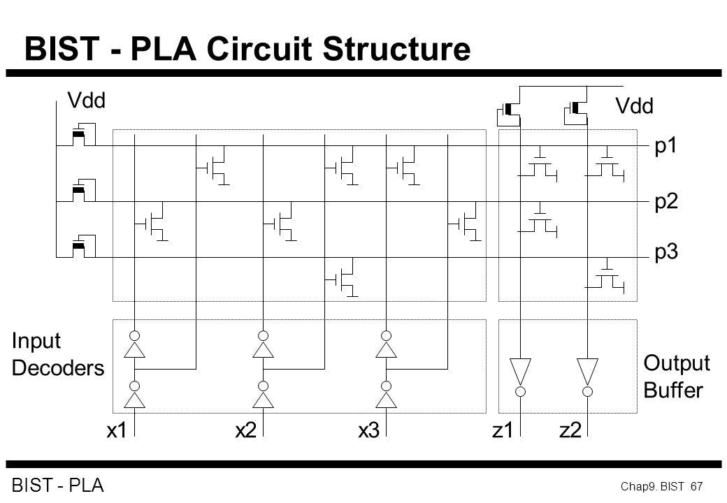 BIST - PLA Circuit Structure