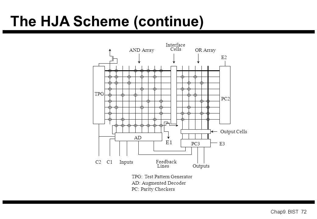 The HJA Scheme (continue)