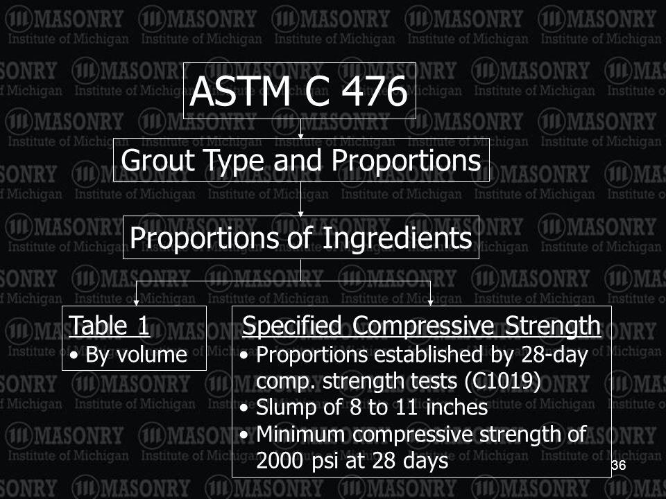 ASTM C 476 Grout Type and Proportions Proportions of Ingredients