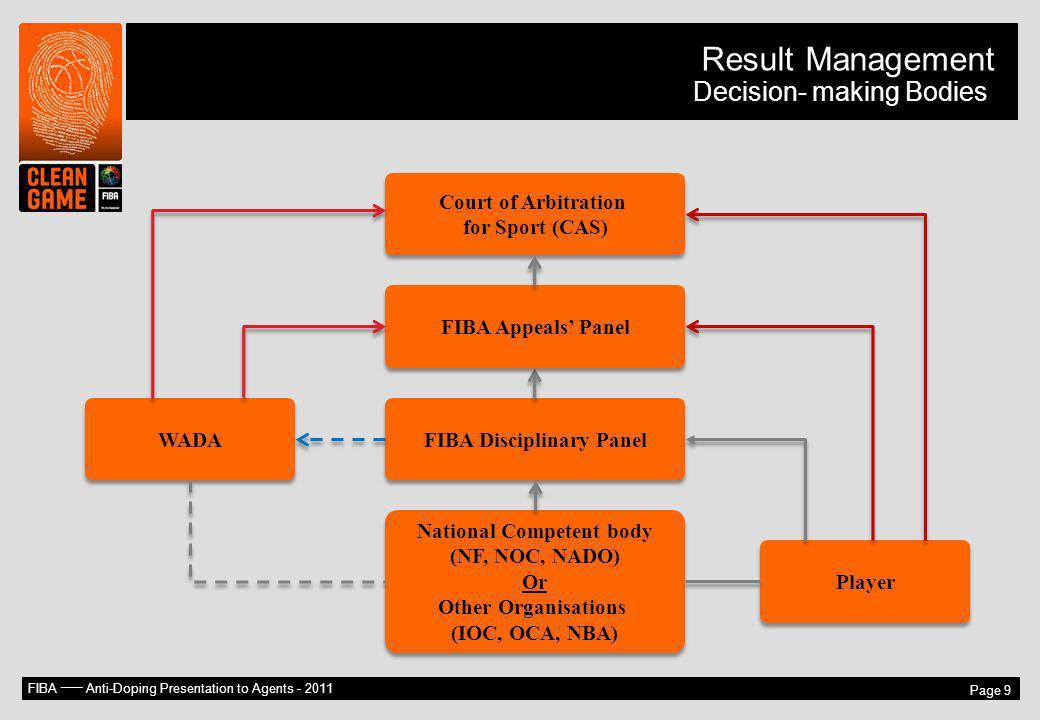 National Competent body FIBA Disciplinary Panel