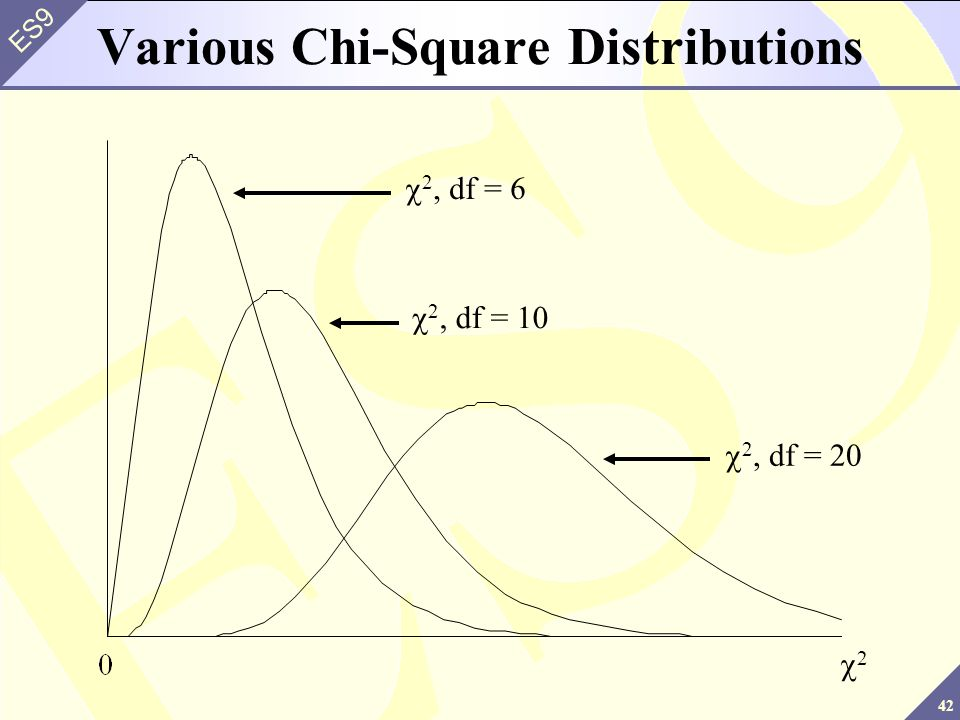Various Chi-Square Distributions