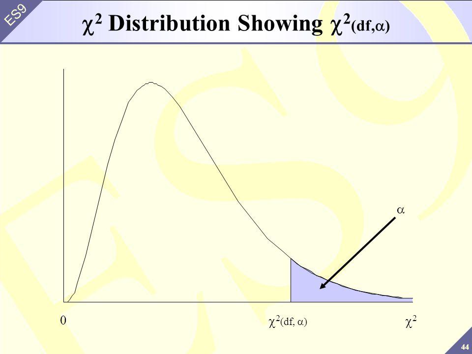 c2 Distribution Showing c2(df,a)