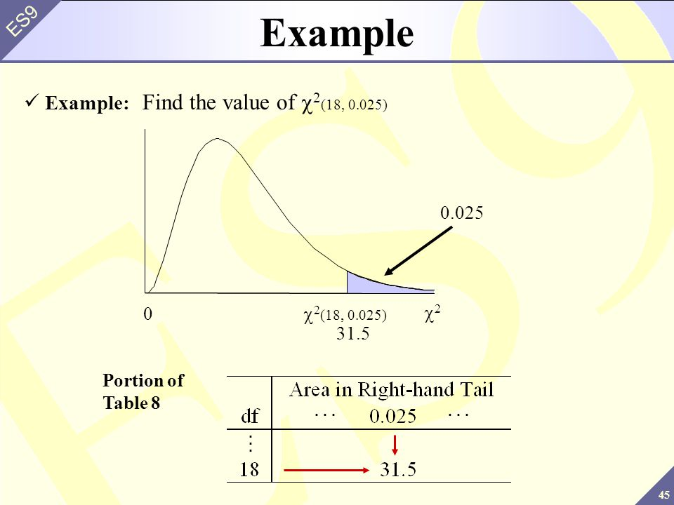Example Example: Find the value of c2(18, 0.025) 0.025 c2(18, 0.025)