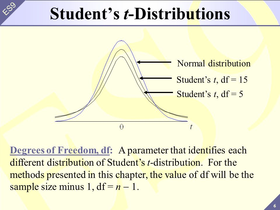 Student's t-Distributions