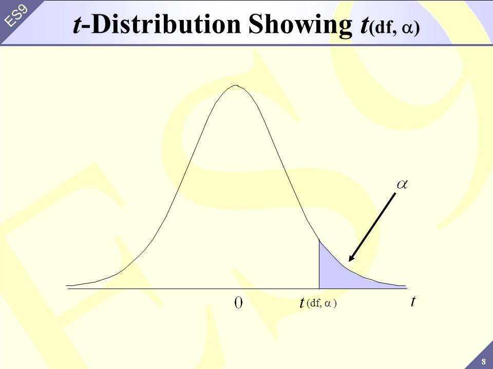 t-Distribution Showing t(df, a)