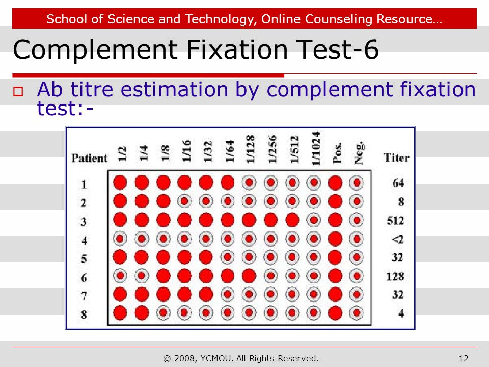 Complement Fixation Test-6