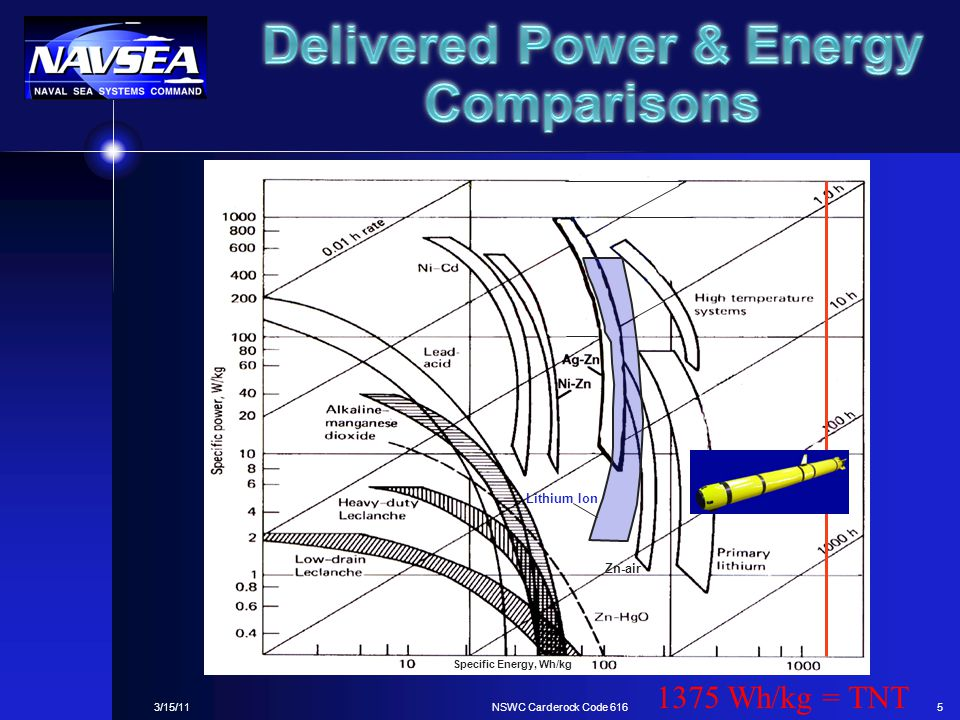 Delivered Power & Energy Comparisons