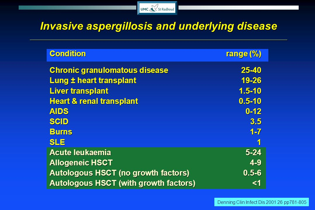 Invasive aspergillosis and underlying disease