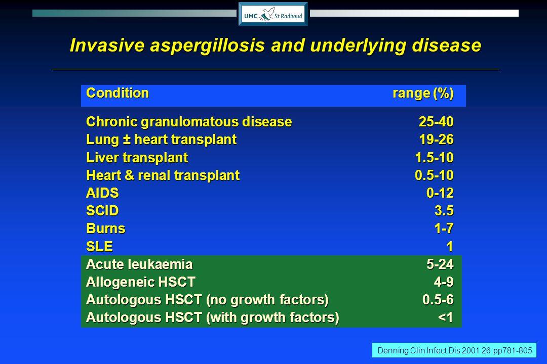 Invasive aspergillosis and underlying disease