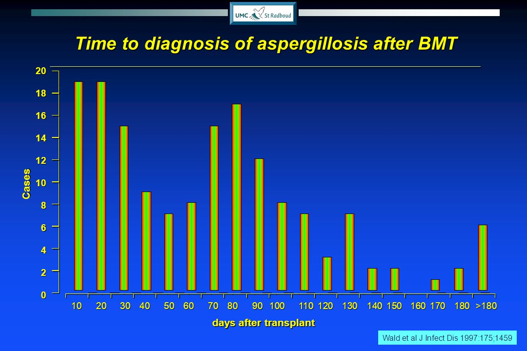 Time to diagnosis of aspergillosis after BMT