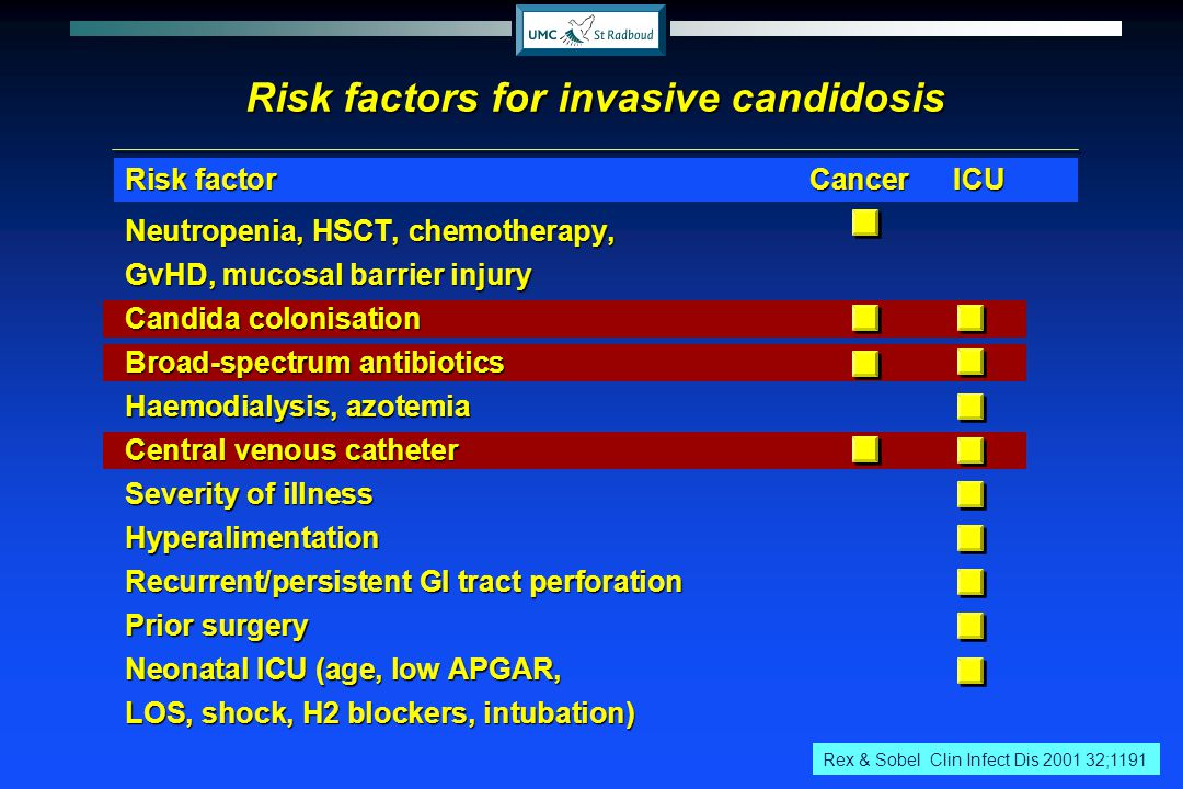 Risk factors for invasive candidosis
