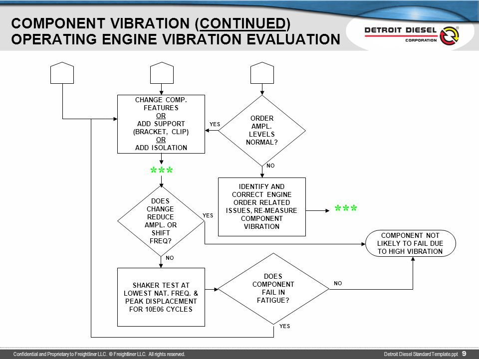 ENGINE TORSIONAL VIBRATION OPERATING ENGINE VIBRATION EVALUATION