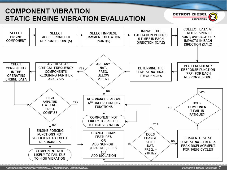 COMPONENT VIBRATION OPERATING ENGINE VIBRATION EVALUATION